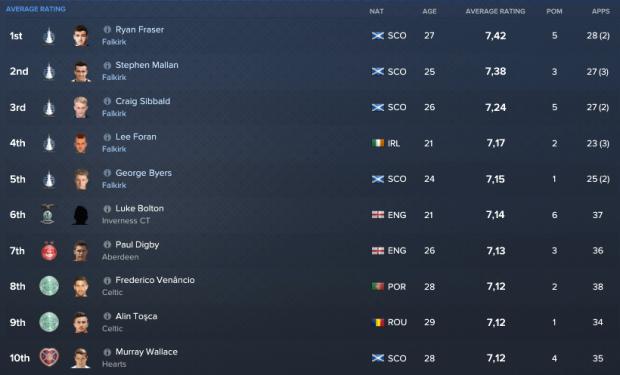 SPL players av.ratings