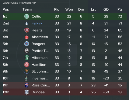 SPL table week 33